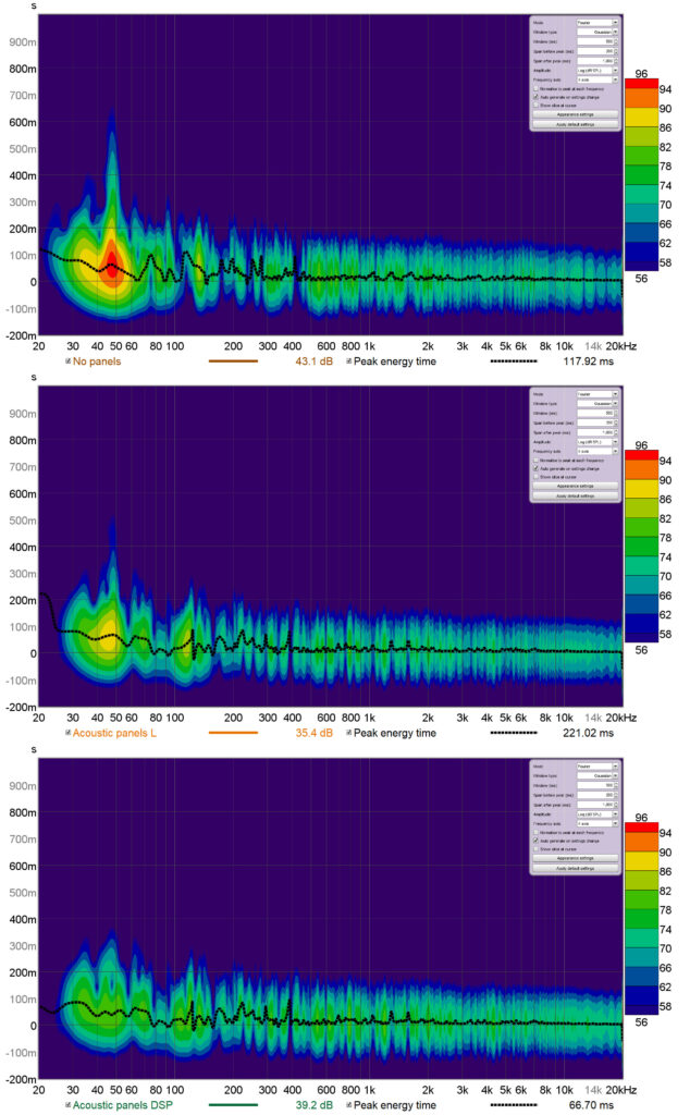 Effect of acoustic panels and DSP on acoustic energy content